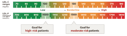 Evaluating a different way to measure LDL